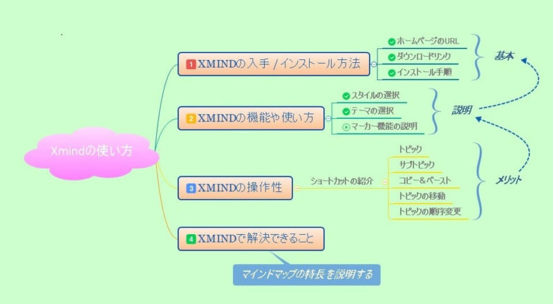 XMind画像ファイルへエクスポート